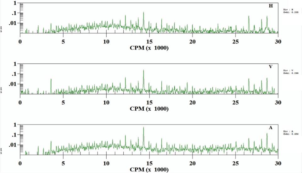 Figure 2: Inboard Female lobe bearing low frequency spectra