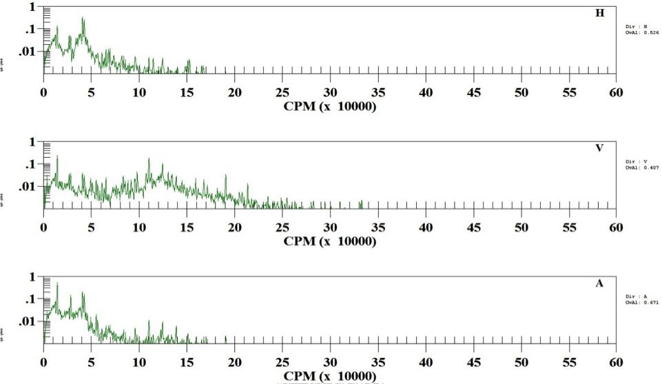 Figure 3: Inboard Female high frequency spectra