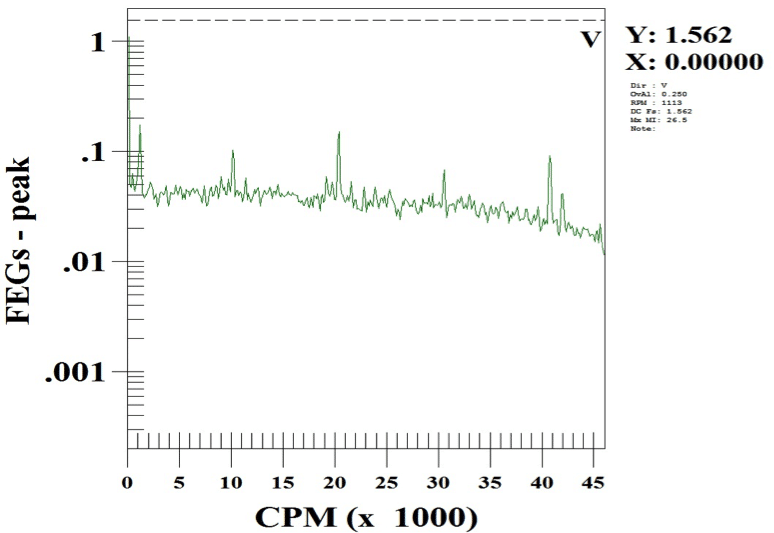 Figure 4: Outboard Mixer Bearing envelope spectrum with bad bearings