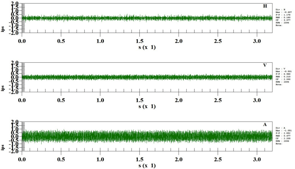 Figures 4 below shows the high frequency time waveform data from the inboard female bearing that has peak-to-peak levels up to 2.0 inches per second (ips) of vibration.