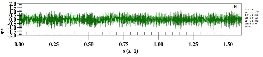 Figure 7: Inboard Male high frequency waveform