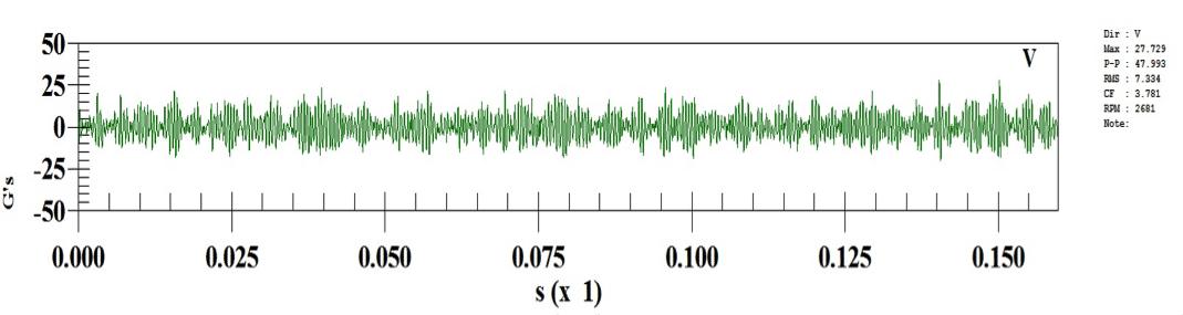 Figure 8: IB Male low frequency waveform