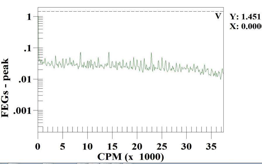Figure 10: Inboard Male Envelope spectrum